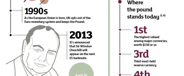 History of the Pound – Infographic