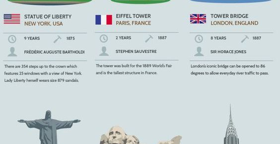 How Long Did Famous Structures Take To Build? – Infographic