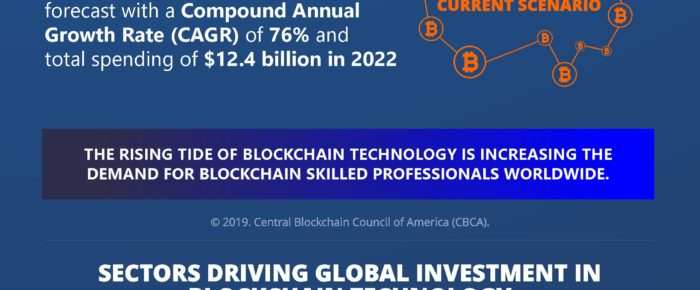 Blockchain Technology On Top Of Investments – Infographic