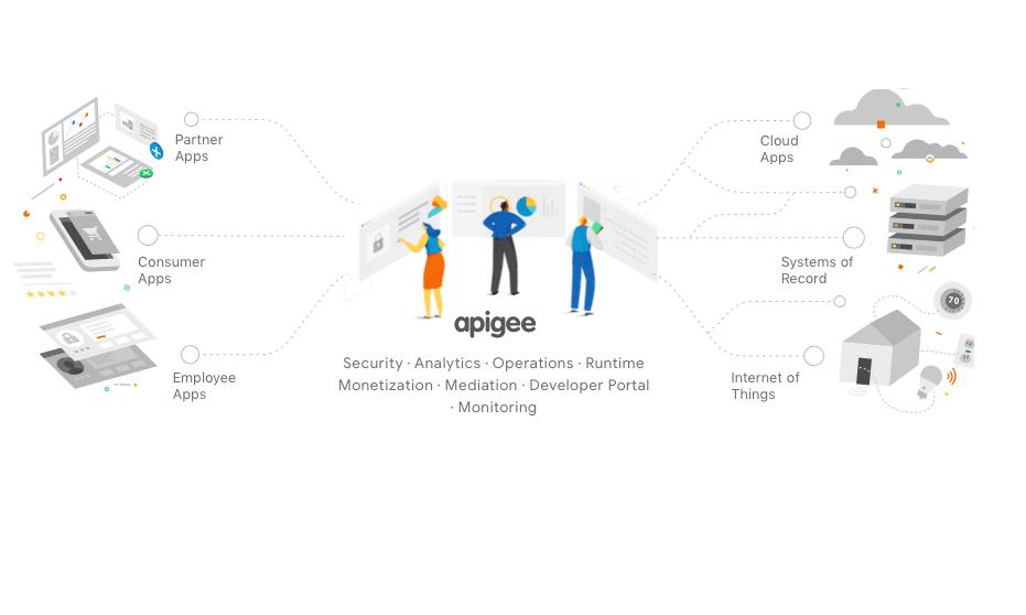 Apigee Platform