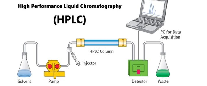 What are the Uses of HPLC?